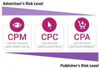 淘宝联盟名词CPS,IPV,CPL,CPA,CPM