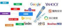 网站SEO关键词研究的3个重要名词